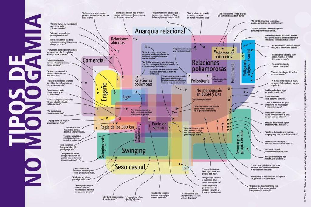Mapa de tipos de no monogamia elaborado por Franklin Veaux